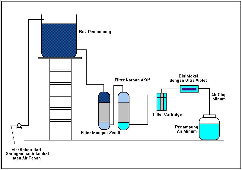Simak Cara Membuat Saringan Air Yang Baik dan Benar
